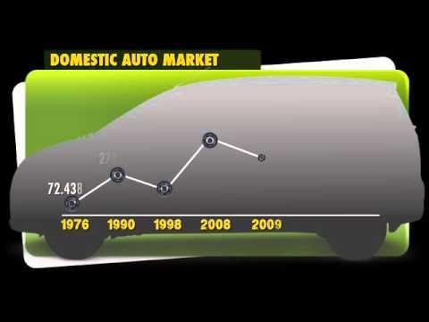 RH Domestic Auto Market