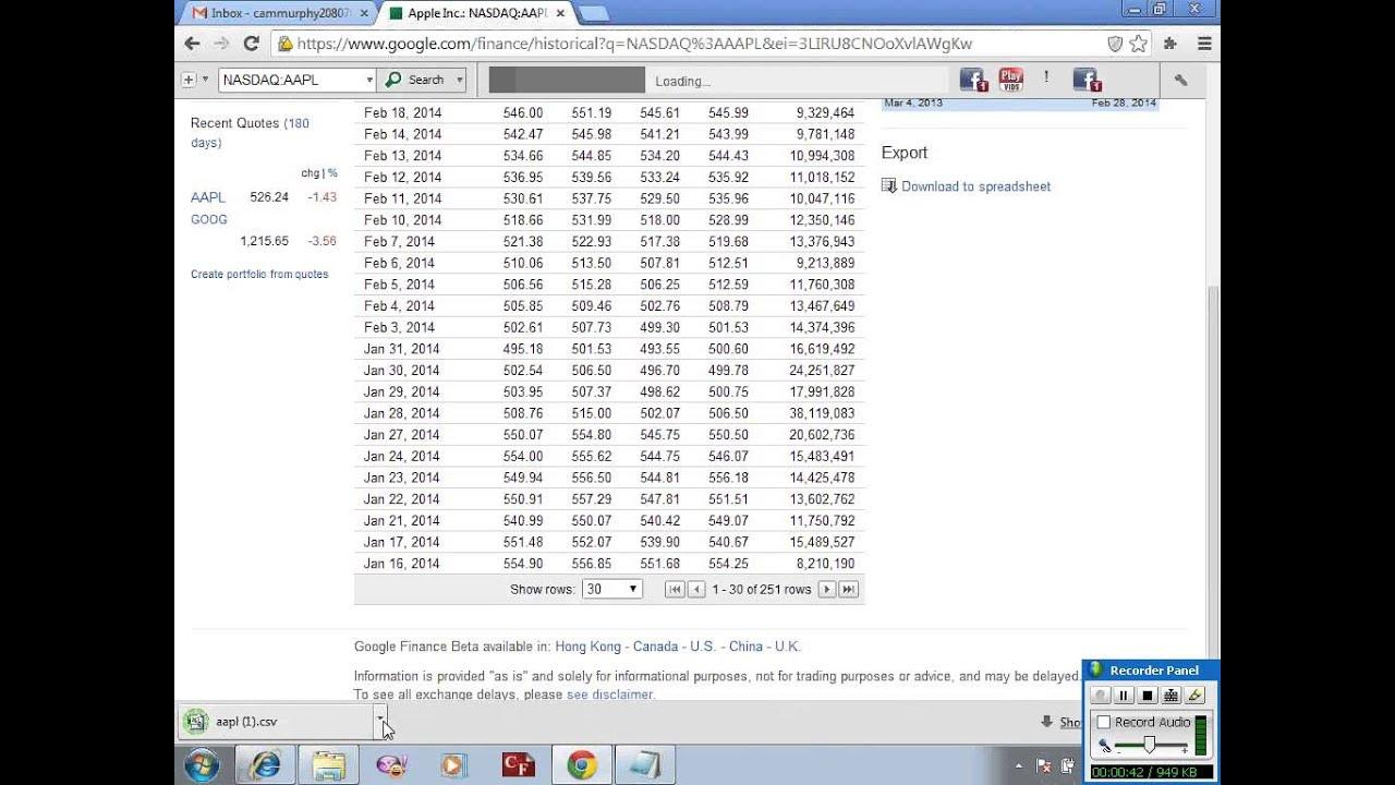 Historical Stock Charts