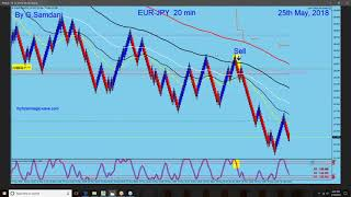 Forex, Weekly Recap. EUR-USD, EUR-JPY, EUR-CAD, GBP-AUD, GBP-CAD, CAD-JPY ETC.