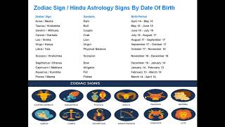 Zodiac Sign or  Hindu Astrology Signs By Date Of Birth