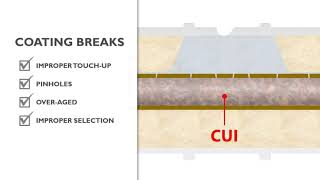 Corrosion Under Insulation or CUI - Detailed Explanation