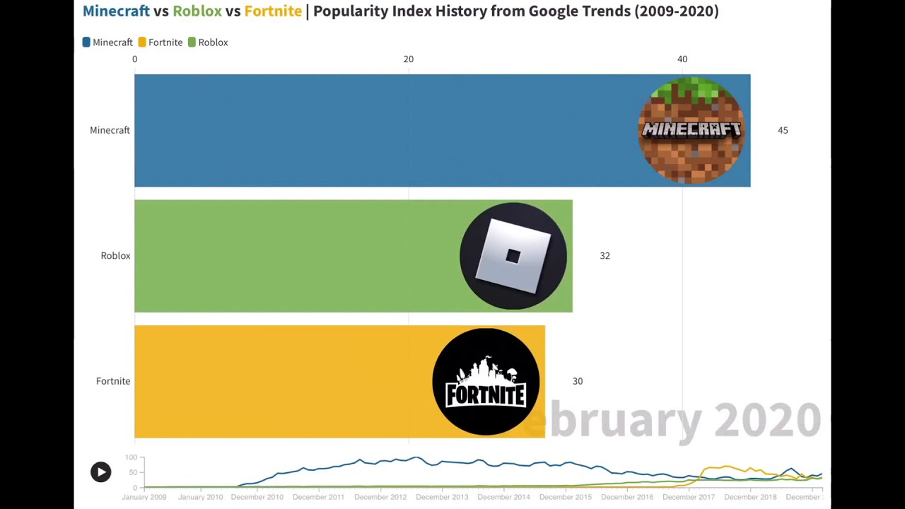 Minecraft Vs Roblox Vs Fortnite Popularity Index History From
