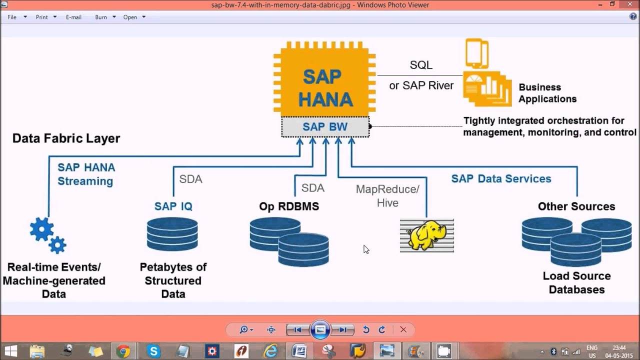 difference between sap bw and sap hana