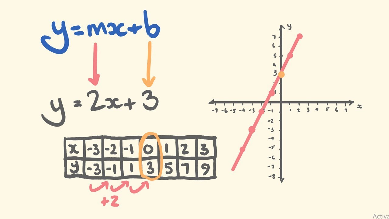 graphing linear equations using y mx b slope. Black Bedroom Furniture Sets. Home Design Ideas