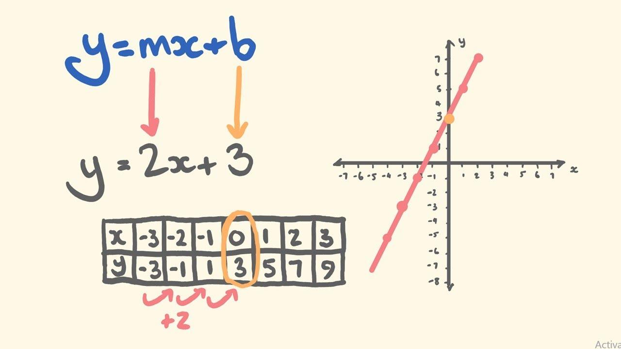 graphing linear equations using y mx b slope intercept youtube rh youtube com