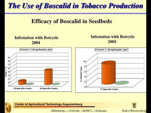 the use of boscalid in tobacco production