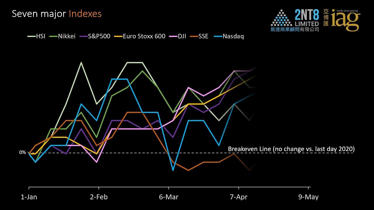 Video 47. Gaming & Big Tech stock performance through 10 May 2021