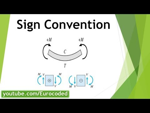 Sign Convention: Bending Moment, Axial Force & Shear Force