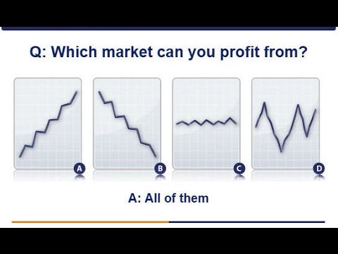 Introduction to Financial Spread Betting