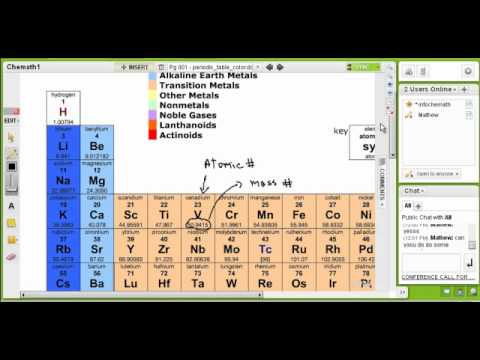 Mass Number Protons Electrons Neutrons Youtube