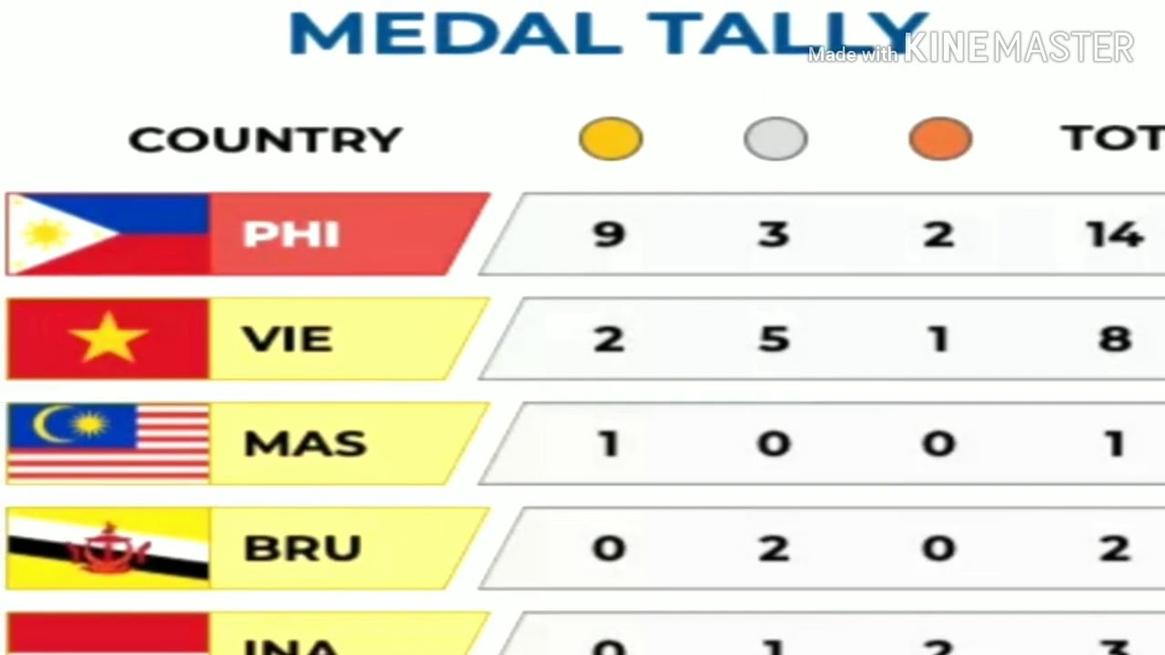 Sea Games 2019 Medal Tally Gilas Pilipinas Game Schedule