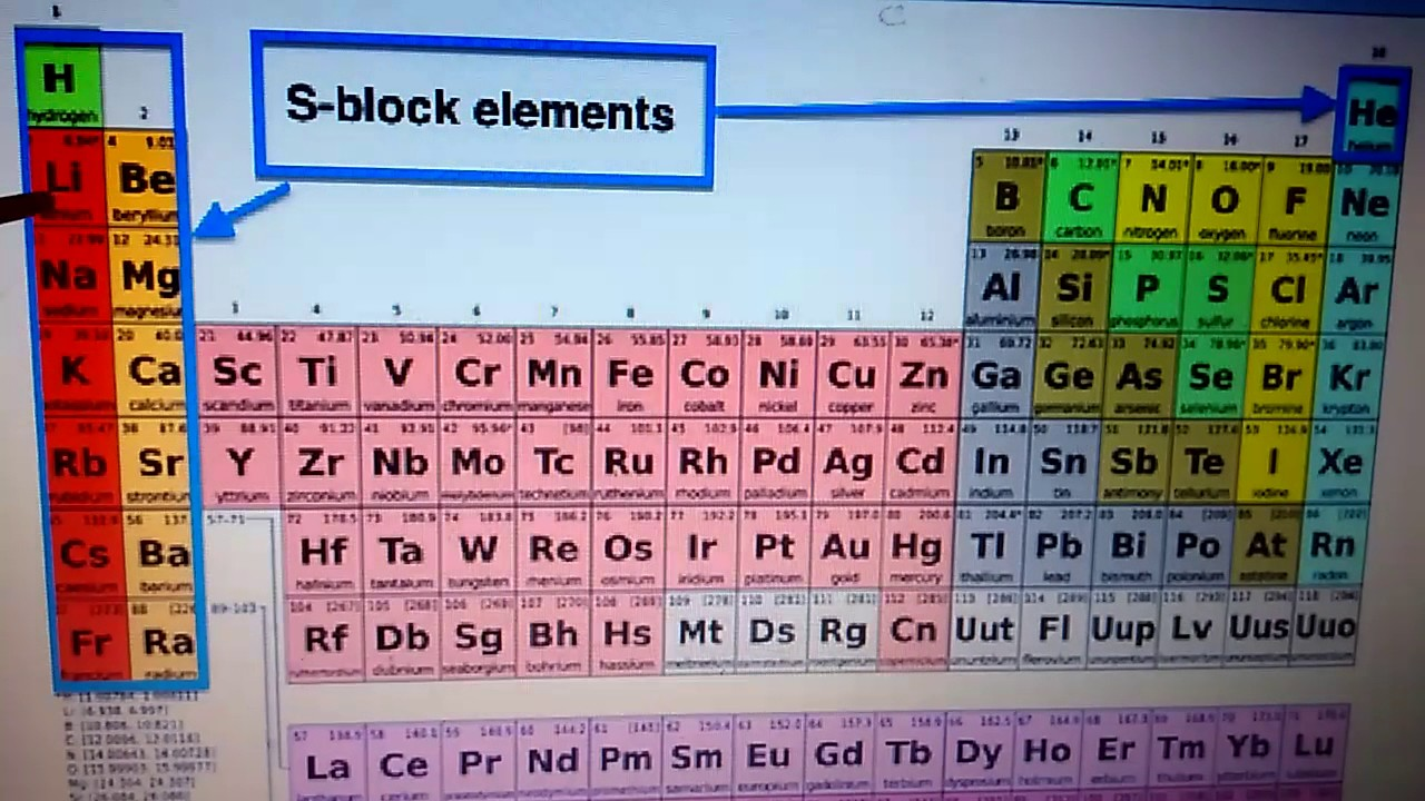 Trick to remember periodic table in just 2mintues youtube trick to remember periodic table in just 2mintues gamestrikefo Choice Image