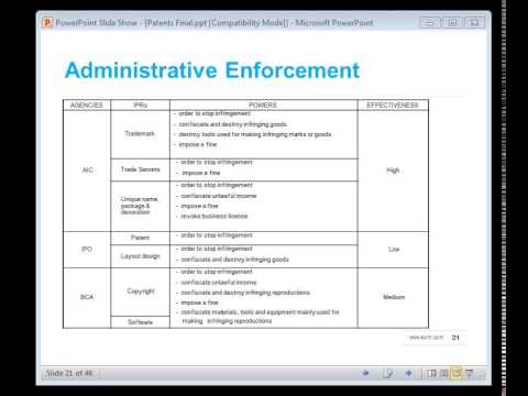 China Patents - Registration and Enforcement Strategies for Business