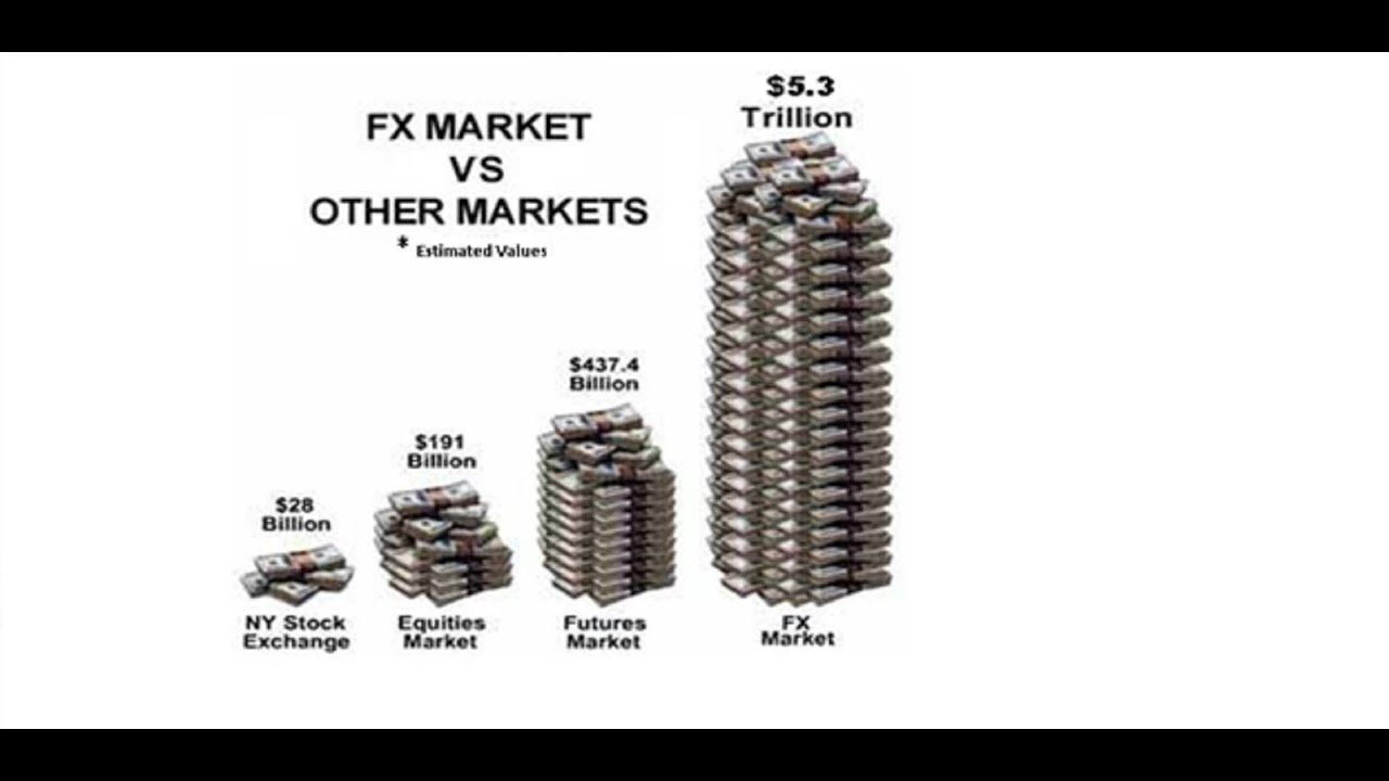Forex trading big players