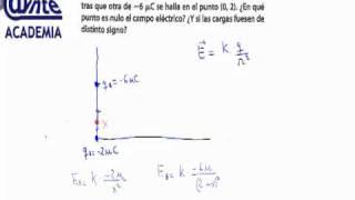 Punto en el que es nulo el campo eléctrico Fisica 2º Bachillerato AINTE