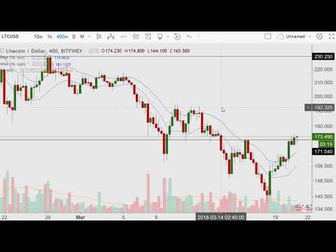 The Four Minute Morning {LTC/USD Multiple Time Frames} 2018.03.21