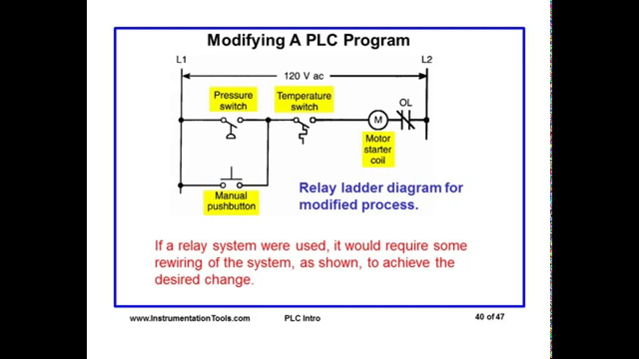 intoduction to plc systems [ 1280 x 720 Pixel ]