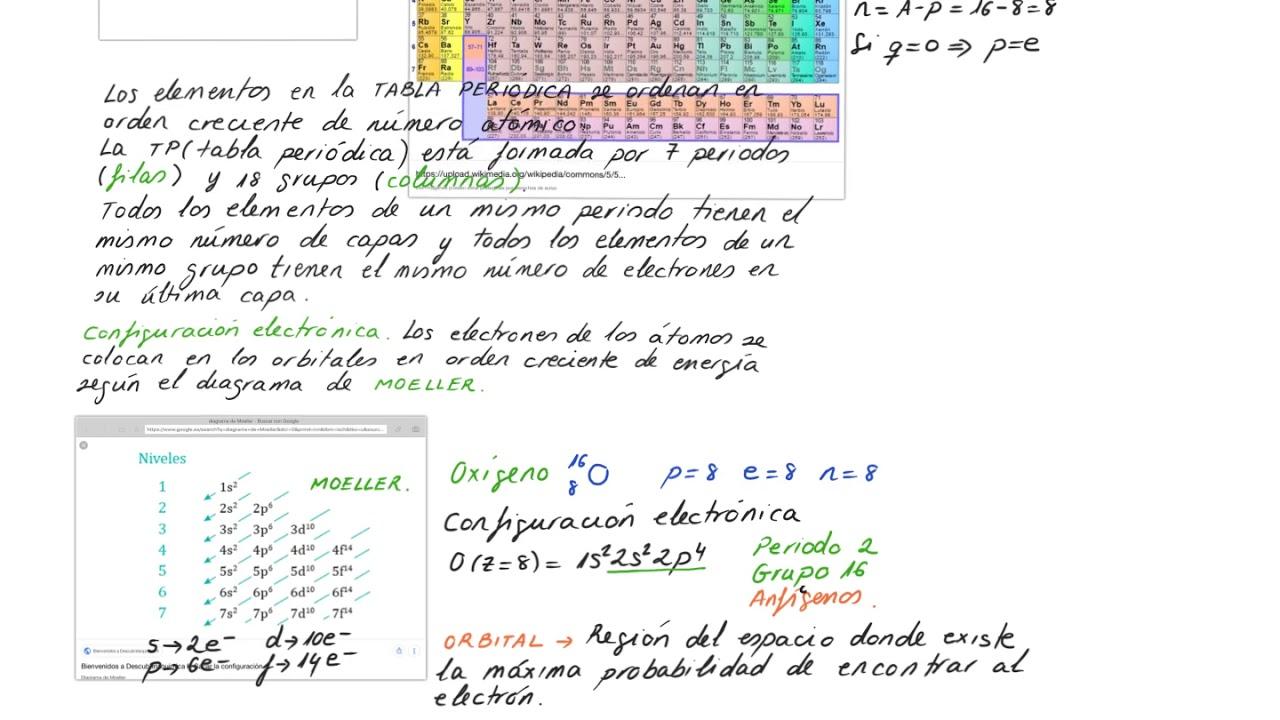 Tabla periodica definicion de periodo gallery periodic table and oxigeno tabla periodica definicion image collections periodic oxigeno tabla periodica definicion images periodic table and oxigeno urtaz Choice Image