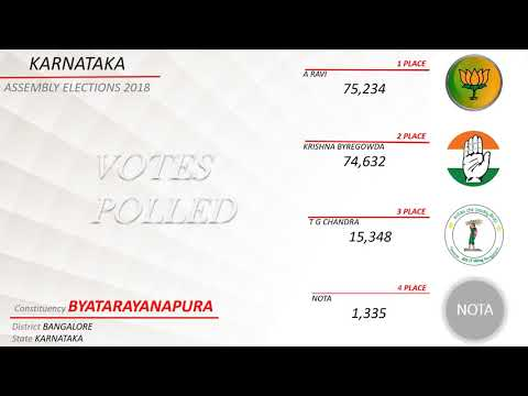 BYATARAYANAPURA Assembly Constituency