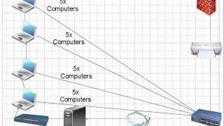 Sarah's Network Diagram