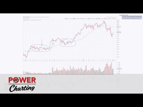 """Power Charting: """"Template for selecting stocks"""" (01.11.19)"""