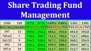 Fund Managements in share Market || Intraday Share Trading || Excel Sheets Calculations in Hindi