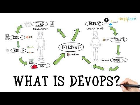 What is DevOps? | Introduction To DevOps | Devops For Beginners | DevOps Tutorial | Simplilearn