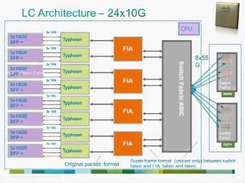 Live Webcast: Understanding Cisco ASR 9000 Series Aggregation Services  Routers