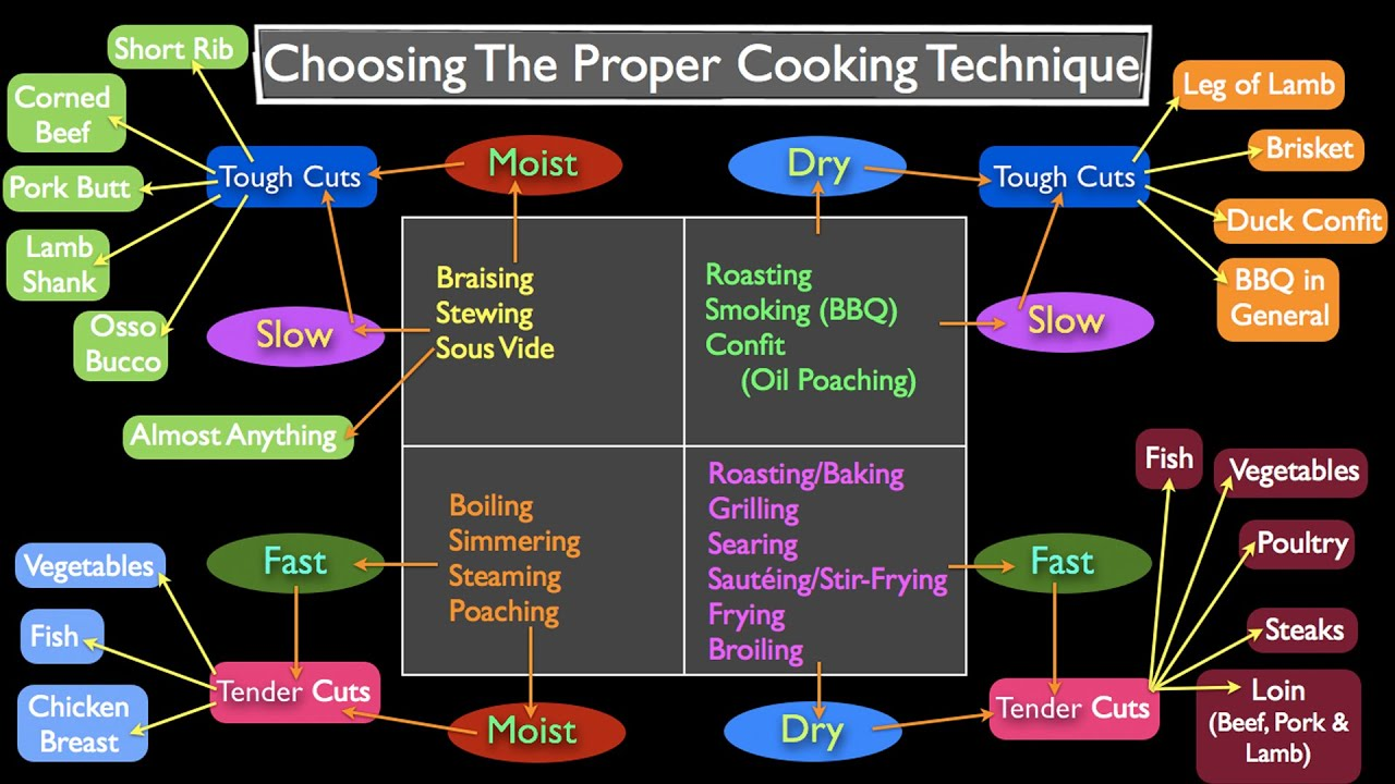 Methods of Cooking: How to Choose? - YouTube