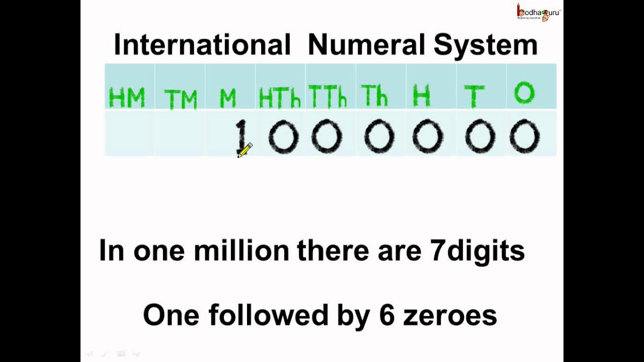 Math What Is International Number System English Youtube