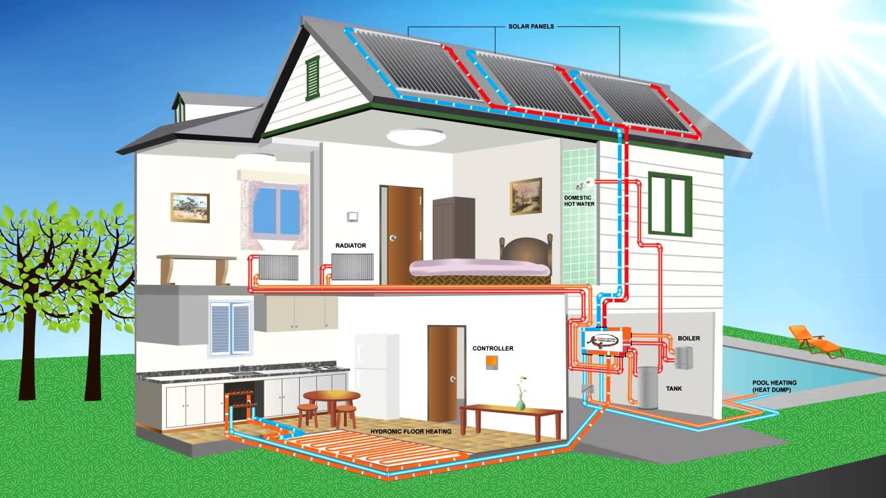 solamander hydronic energy hub solar to hydronic floor heating only [ 1280 x 720 Pixel ]