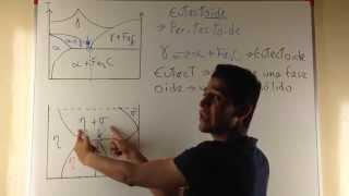 Diagrama de Fases 2 - Reacción Invariante Eutectoide y Peritectoide