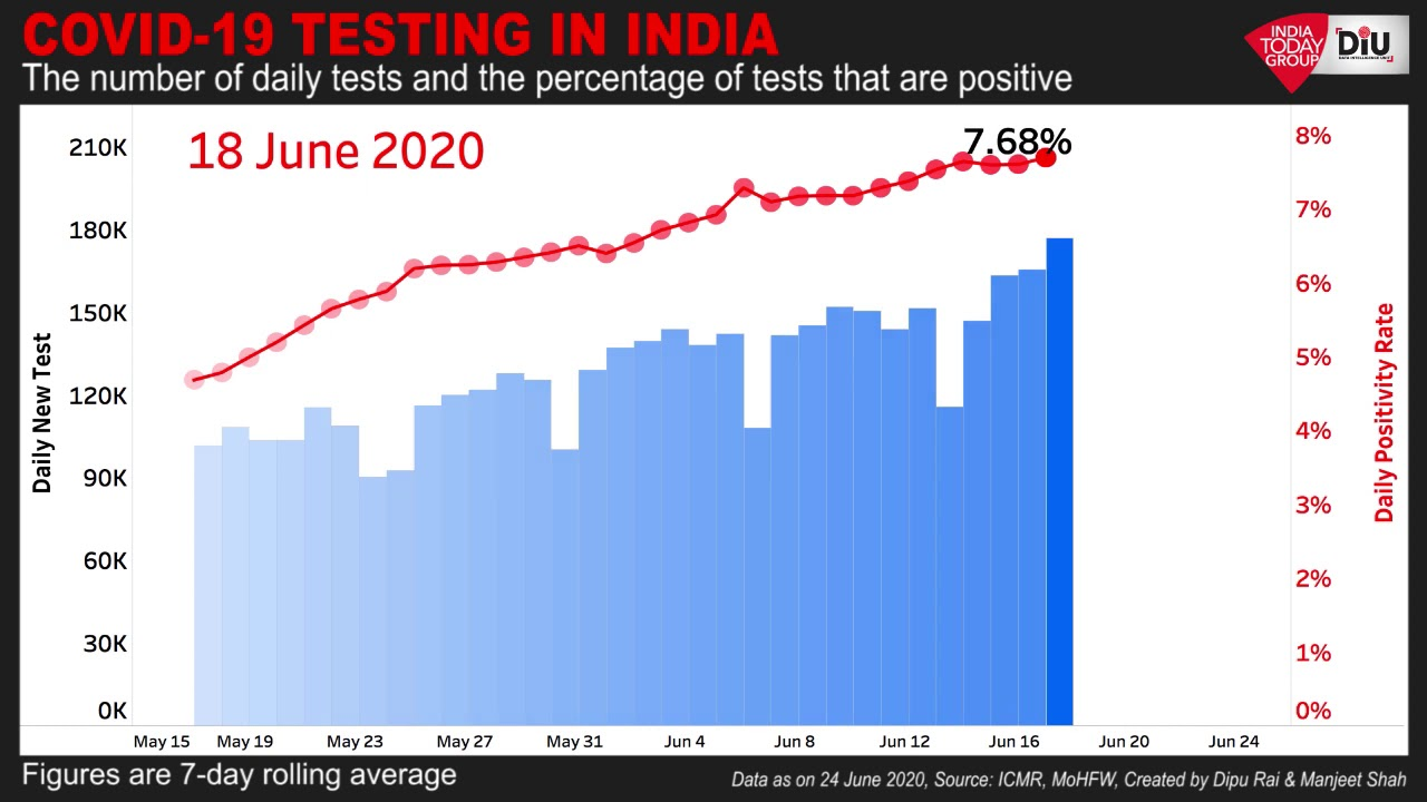 Covid 20 Testing India's Test Positivity Rate Continues To Rise   DiU