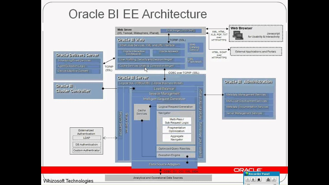 07 obiee architecture and youtube for Architecture oracle