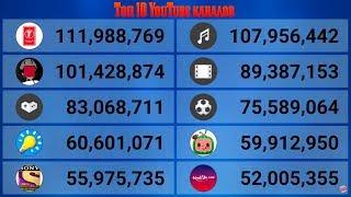 Топ 10 самых популярных YouTube каналов в реальном времени.