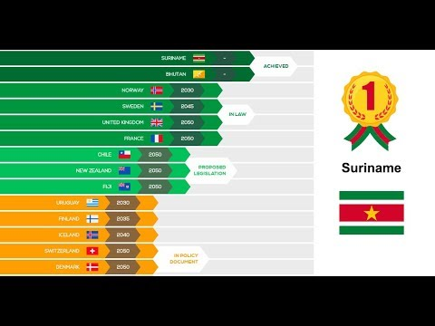 Why is a country like Suriname so beneficial to the world and its fight against climate change?