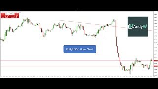 AndyW Review - 30 pips win on EUR/USD based on 3 simple indications (My 50 pips a day strategy)