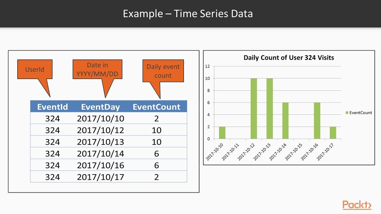 Building a Scalable Serverless Microservice REST Data API: Building a Data  API| packtpub com