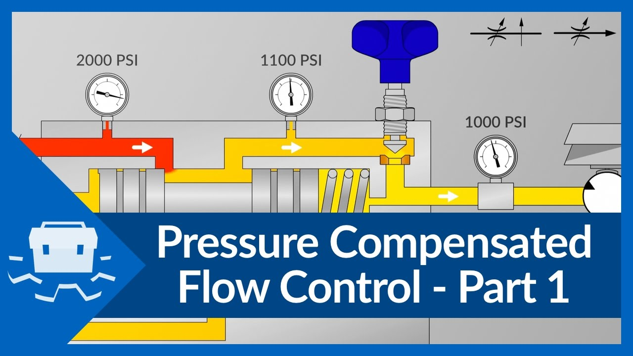 Pressure Compensated Flow Control - Part 1 on