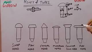 RIVET & TYPES (हिन्दी )!LEARN AND GROW