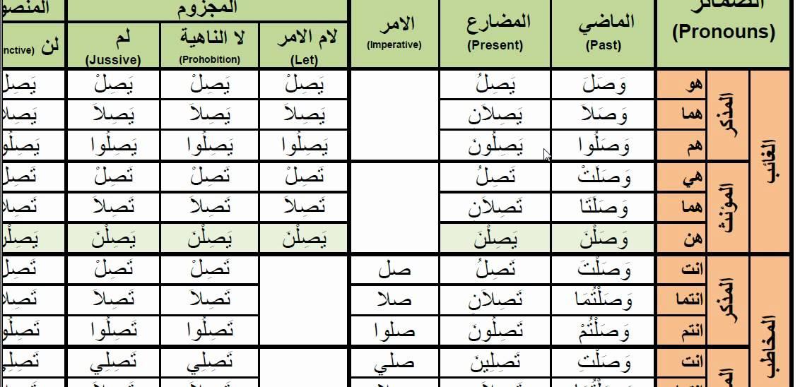 Arabic Verbs - 0059 wasala (to reach) u0648u0635u0644 active voice ...