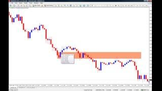 How to correctly draw supply and demand zones