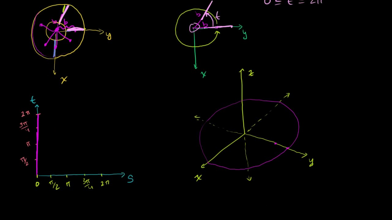 Introduction to parametrizing a surface with two parameters   Multivariable  Calculus   Khan Academy
