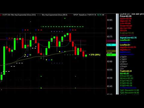 Best Daytrade Plan of the Week -- Crude Oil Futures Inventory Report