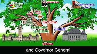 3 Branches of Canada's Federal Government