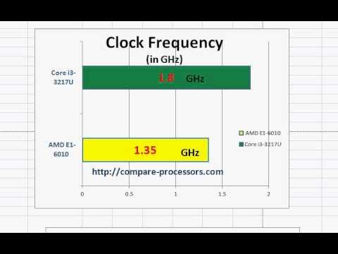 Amd E1 6010 Vs Core I3 Youtube