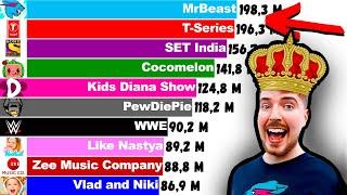 Top 15 YouTube Channels, But MrBeast Wins! (+Future) [2006-2024]