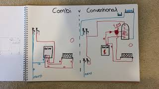 What is the difference between a combi and conventional boiler heating systems