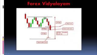 Forex Chart Patterns - Rectangle Patterns - Telugu