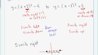 Algebra 2 - Final exam review.wmv